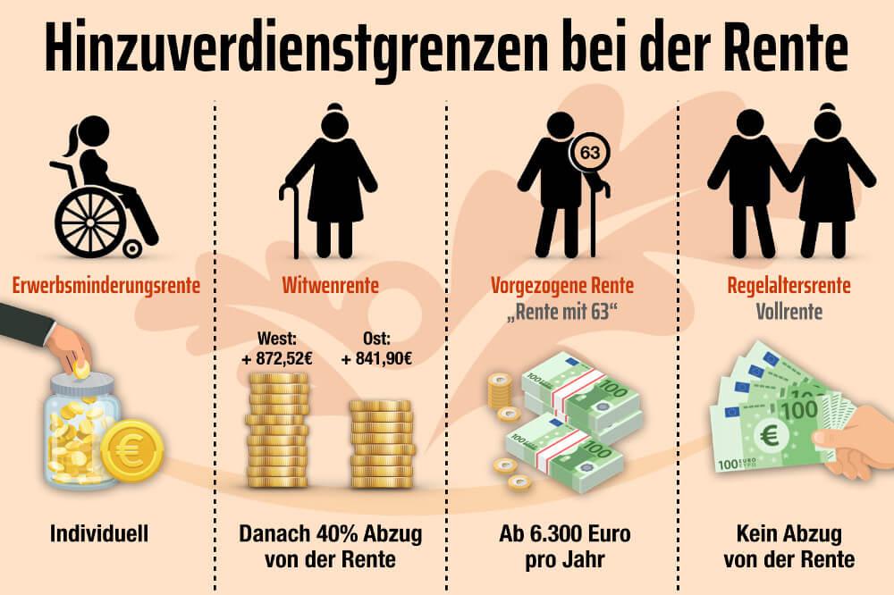 Hinzuverdienst Rente Zuverdienstgrenzen Geld Dazu Verdienen Grafik