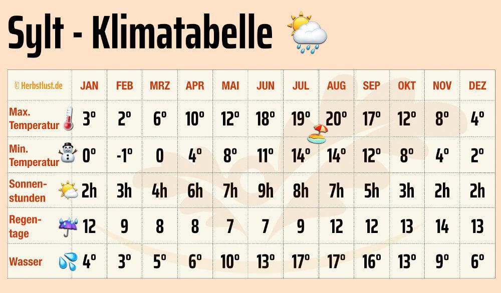 Sylt Klimatabelle Temperaturen Wasser Sonnenstunden Urlaub Grafik
