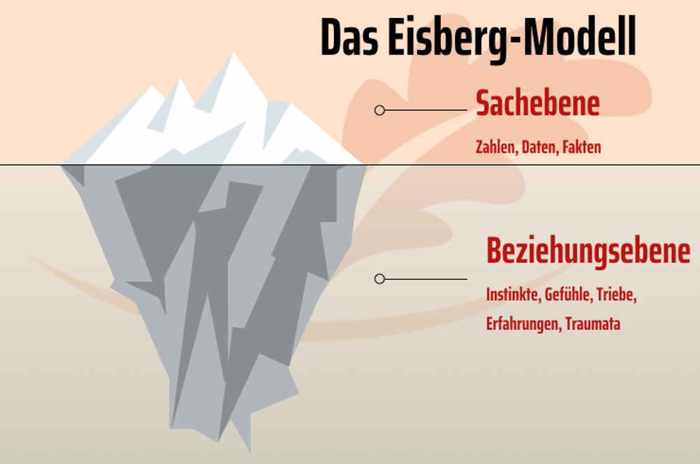 Eisbergmodell Reden